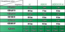 Olli SG 3 bateriový zdroj napětí pro elektrický ohradník