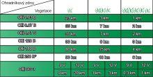 OLLI 9.03 B bateriový zdroj napětí pro elektrický ohradník 9V